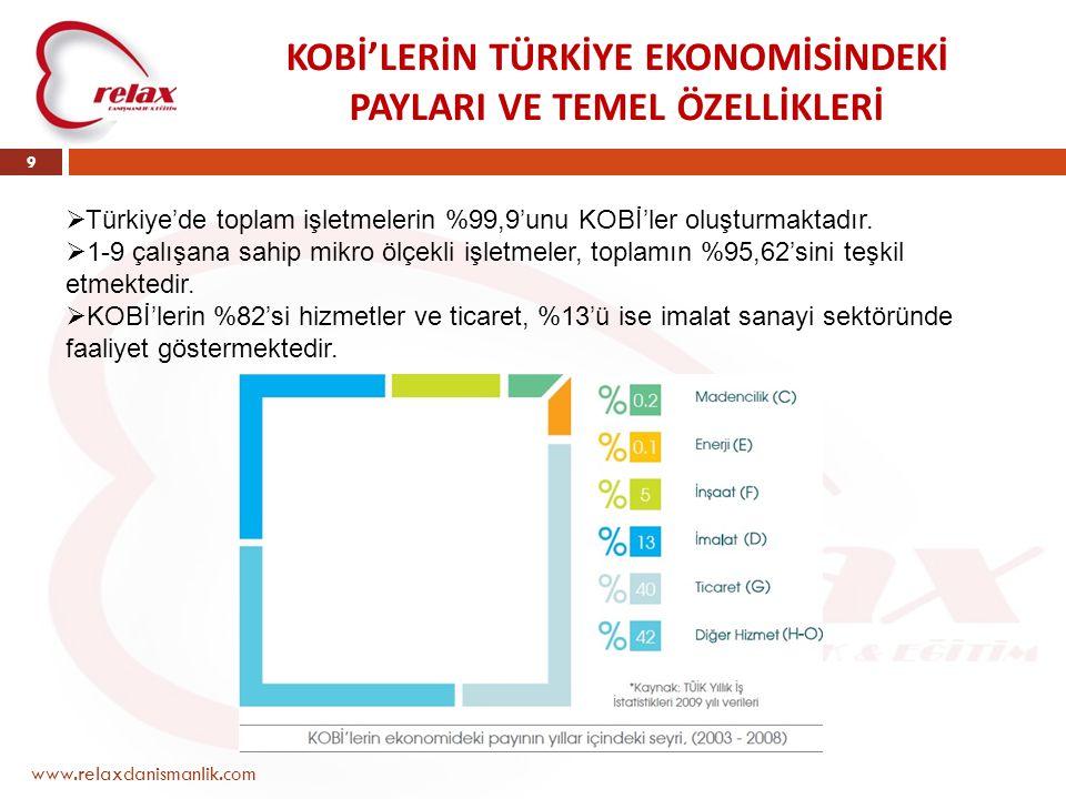 KOBİ'LERİN TÜRKİYE EKONOMİSİNDEKİ PAYLARI VE TEMEL ÖZELLİKLERİ www.relaxdanismanlik.com 9  Türkiye'de toplam işletmelerin %99,9'unu KOBİ'ler oluşturm