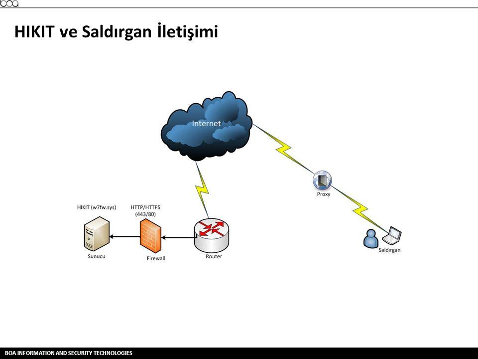 BOA INFORMATION AND SECURITY TECHNOLOGIES HIKIT ve Saldırgan İletişimi