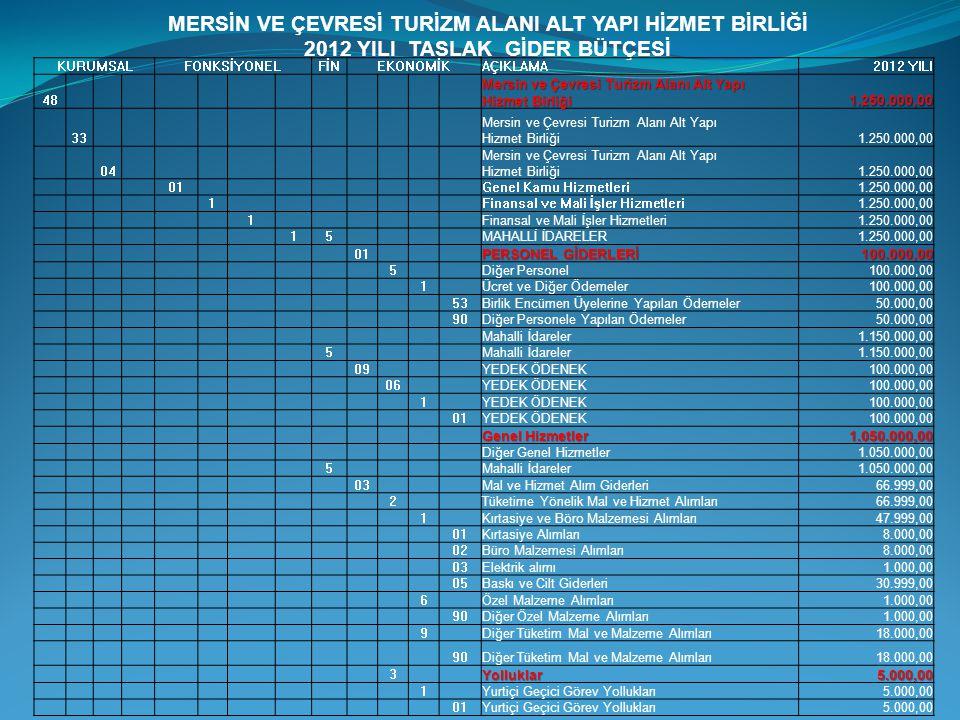 MERSİN VE ÇEVRESİ TURİZM ALANI ALT YAPI HİZMET BİRLİĞİ 2012 YILI TASLAK GİDER BÜTÇESİ KURUMSALFONKSİYONELFİNEKONOMİKAÇIKLAMA2012 YILI 48 Mersin ve Çev