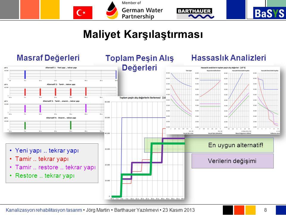 Kanalizasyon rehabilitasyon tasarım • Jörg Martin • Barthauer Yazılımevi • 23 Kasım 2013 Toplam Peşin Alış Değerleri Maliyet Karşılaştırması 8 Masraf