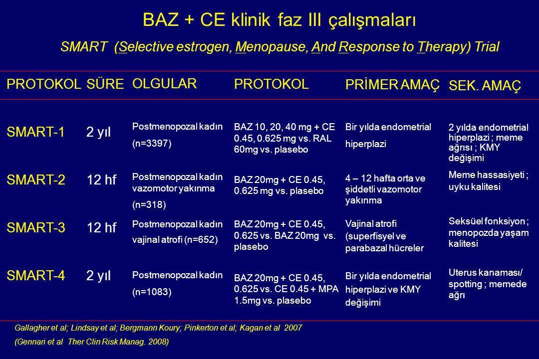 PROTOKOL SMART-1 SMART-2 SMART-3 SMART-4 SÜRE 2 yıl 12 hf 2 yıl OLGULAR Postmenopozal kadın (n=3397) Postmenopozal kadın vazomotor yakınma (n=318) Pos