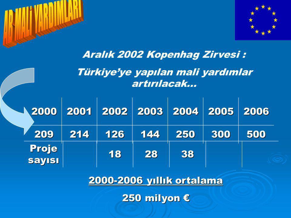 Aralık 2002 Kopenhag Zirvesi : Türkiye'ye yapılan mali yardımlar artırılacak...2000200120022003200420052006209214126144250300500 2000-2006 yıllık ortalama 250 milyon € Proje sayısı 182838