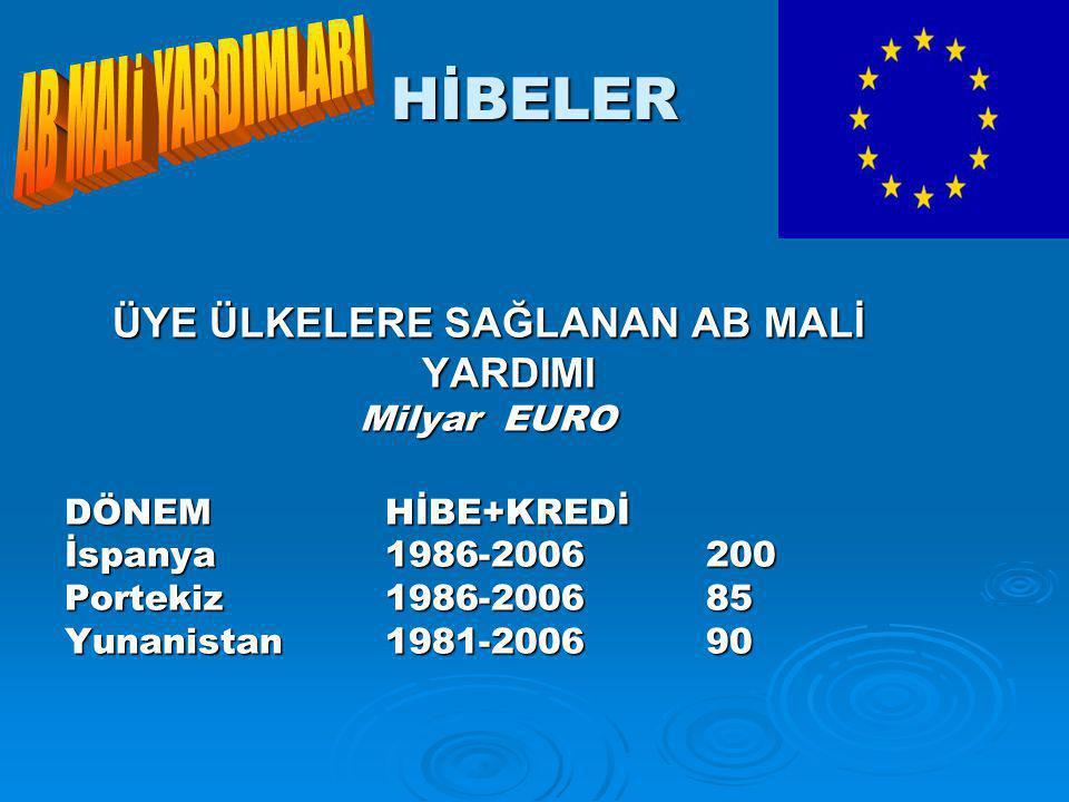 HİBELER ÜYE ÜLKELERE SAĞLANAN AB MALİ YARDIMI Milyar EURO DÖNEMHİBE+KREDİ İspanya1986-2006200 Portekiz1986-200685 Yunanistan1981-200690