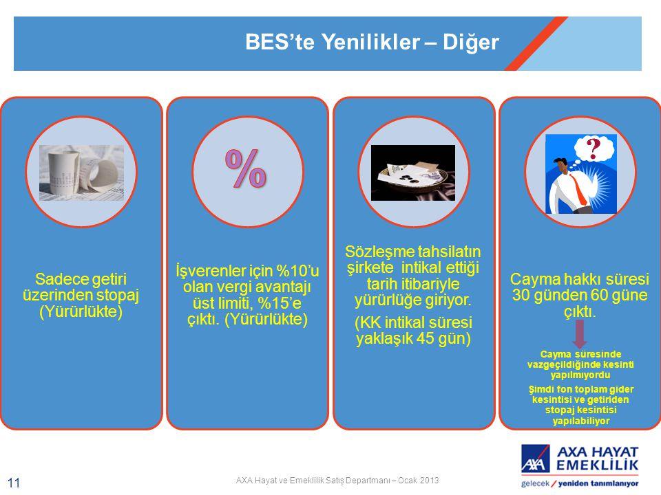 AXA Hayat ve Emeklilik Satış Departmanı – Ocak 2013 11 Sadece getiri üzerinden stopaj (Yürürlükte) İşverenler için %10'u olan vergi avantajı üst limiti, %15'e çıktı.