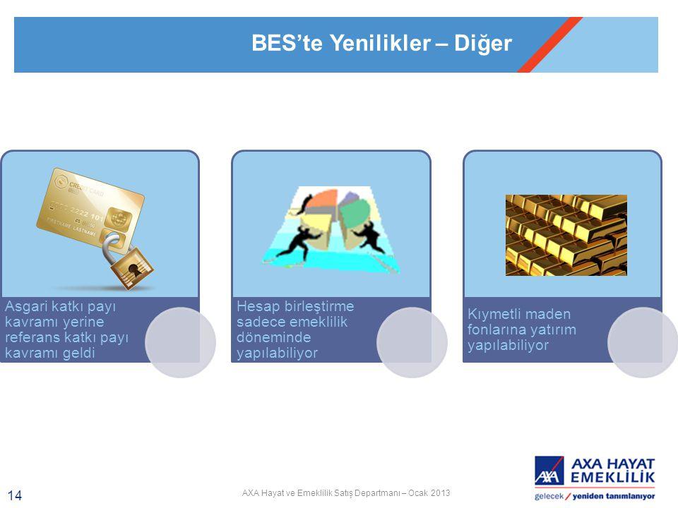 AXA Hayat ve Emeklilik Satış Departmanı – Ocak 2013 14 Asgari katkı payı kavramı yerine referans katkı payı kavramı geldi Hesap birleştirme sadece emeklilik döneminde yapılabiliyor Kıymetli maden fonlarına yatırım yapılabiliyor BES'te Yenilikler – Diğer