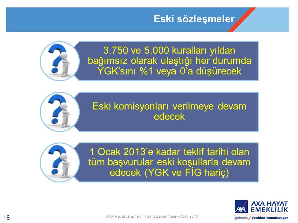 AXA Hayat ve Emeklilik Satış Departmanı – Ocak 2013 18 3.750 ve 5.000 kuralları yıldan bağımsız olarak ulaştığı her durumda YGK'sını %1 veya 0'a düşürecek Eski komisyonları verilmeye devam edecek 1 Ocak 2013'e kadar teklif tarihi olan tüm başvurular eski koşullarla devam edecek (YGK ve FİG hariç) Eski sözleşmeler