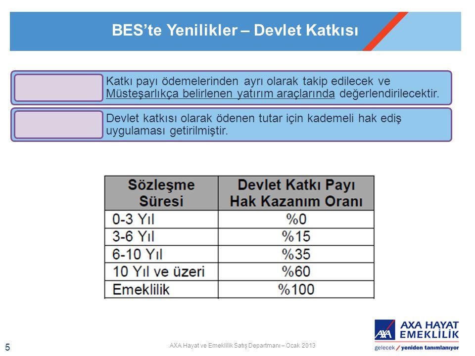AXA Hayat ve Emeklilik Satış Departmanı – Ocak 2013 6 BES'te Yenilikler – Devlet Katkısı
