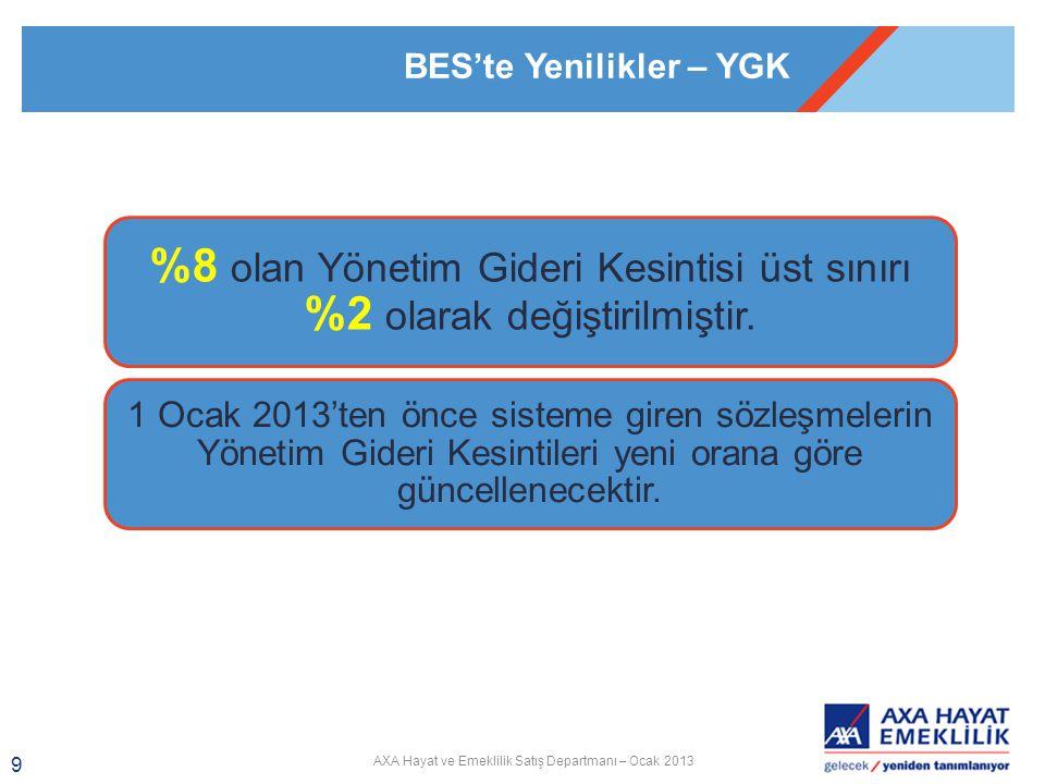 AXA Hayat ve Emeklilik Satış Departmanı – Ocak 2013 9 BES'te Yenilikler – YGK  %8 %8 olan Yönetim Gideri Kesintisi üst sınırı %2 olarak değiştirilmiştir.