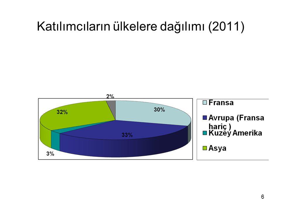 6 Katılımcıların ülkelere dağılımı (2011)