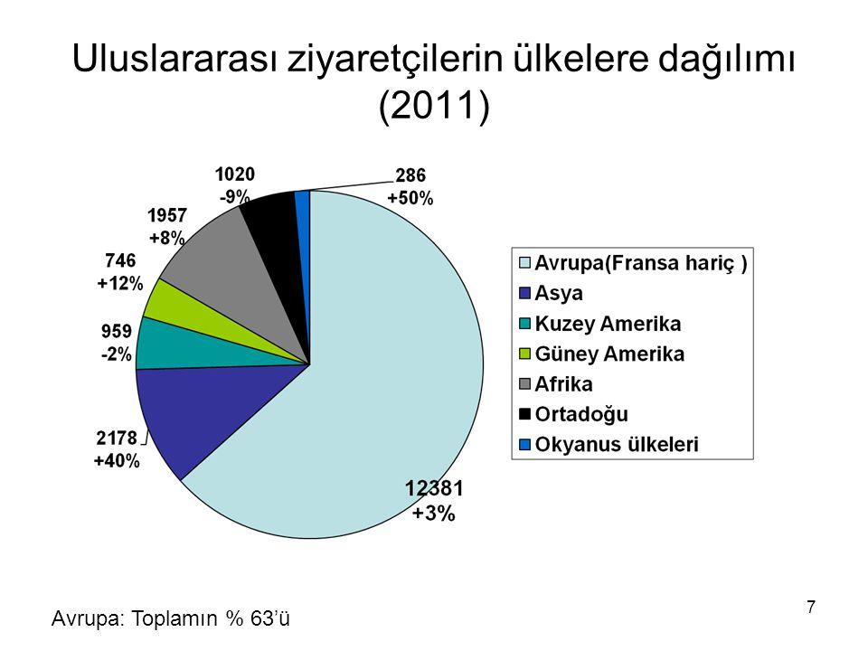 7 Uluslararası ziyaretçilerin ülkelere dağılımı (2011) Avrupa: Toplamın % 63'ü