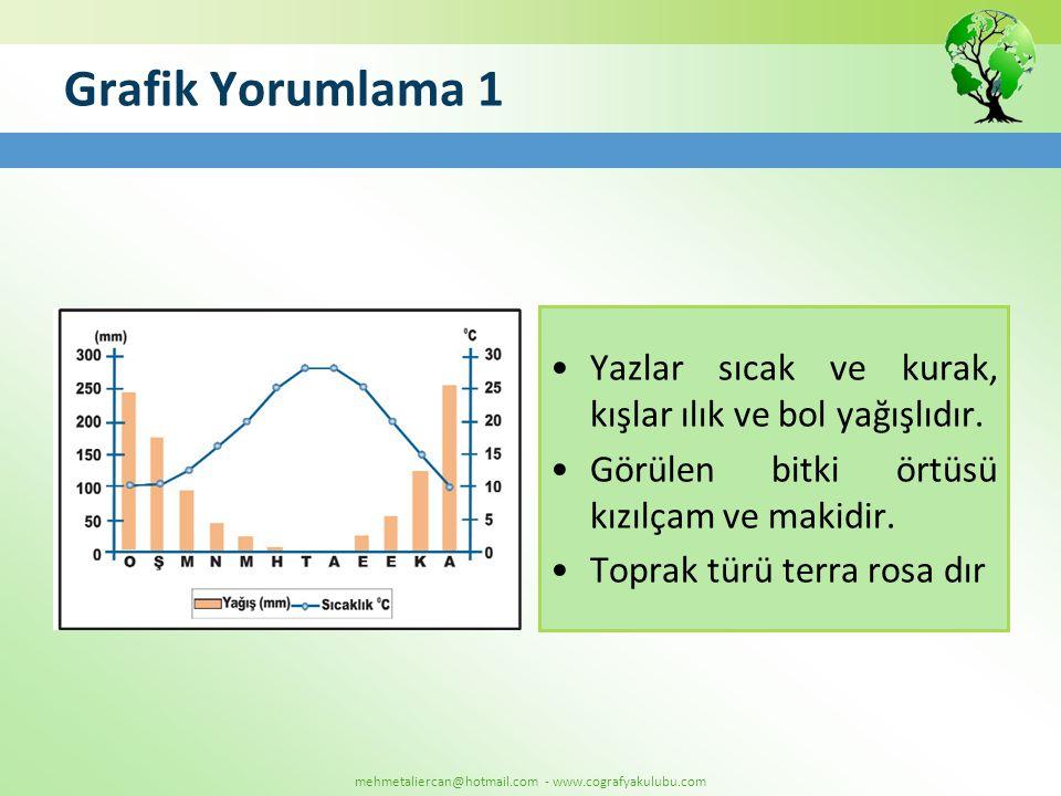 mehmetaliercan@hotmail.com - www.cografyakulubu.com Grafik Yorumlama 1 •Yazlar sıcak ve kurak, kışlar ılık ve bol yağışlıdır. •Görülen bitki örtüsü kı