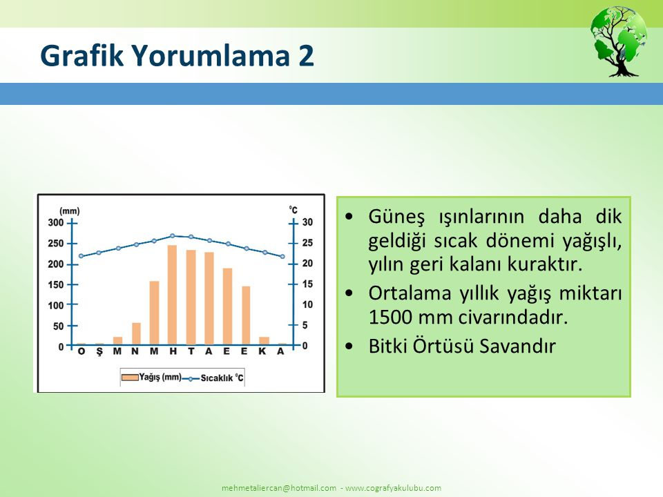 mehmetaliercan@hotmail.com - www.cografyakulubu.com Grafik Yorumlama 2 •Güneş ışınlarının daha dik geldiği sıcak dönemi yağışlı, yılın geri kalanı kur
