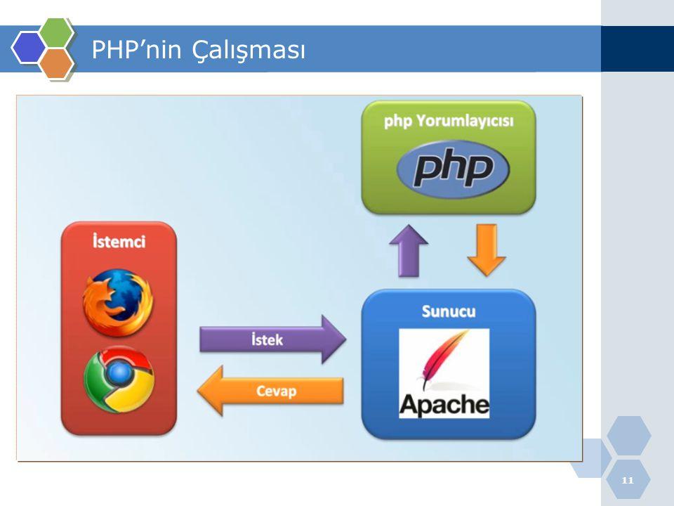 11 PHP'nin Çalışması