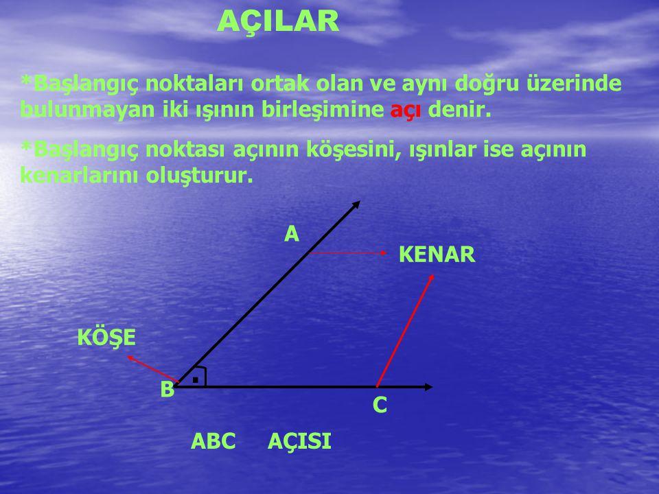 AÇILAR *Başlangıç noktaları ortak olan ve aynı doğru üzerinde bulunmayan iki ışının birleşimine açı denir. *Başlangıç noktası açının köşesini, ışınlar