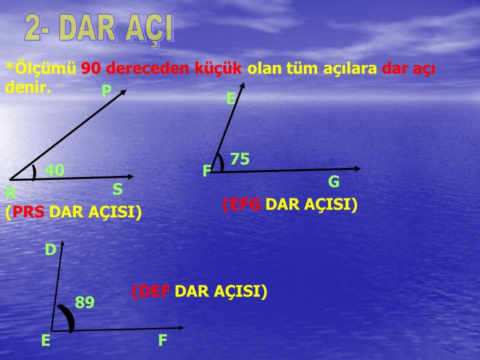 *Ölçümü 90 dereceden küçük olan tüm açılara dar açı denir. P R S 40 75 E F G (PRS DAR AÇISI) (EFG DAR AÇISI) D EF (DEF DAR AÇISI) 89