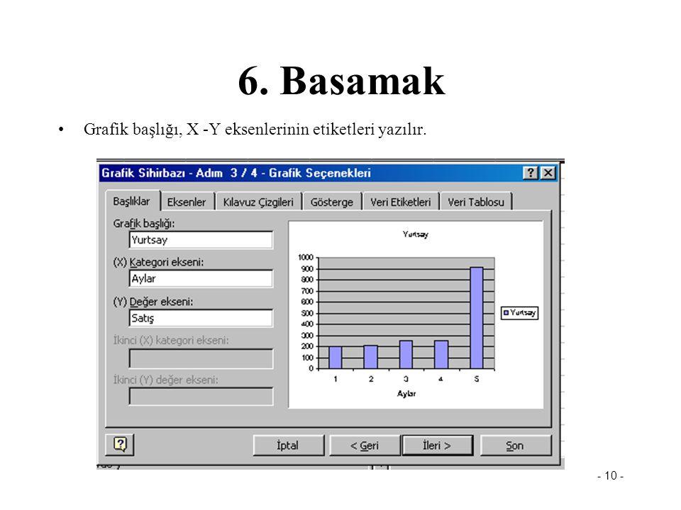 - 10 - 6. Basamak •Grafik başlığı, X -Y eksenlerinin etiketleri yazılır.