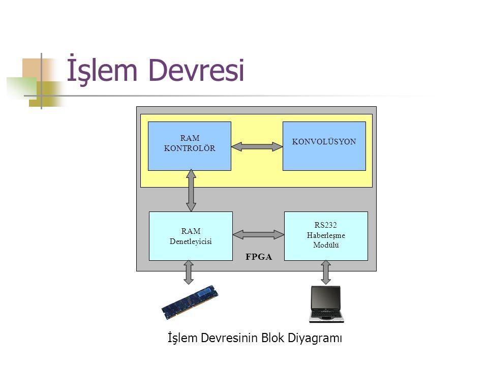 İşlem Devresi İşlem Devresinin Blok Diyagramı KONVOLÜSYON RAM KONTROLÖR RAM Denetleyicisi RS232 Haberleşme Modülü FPGA