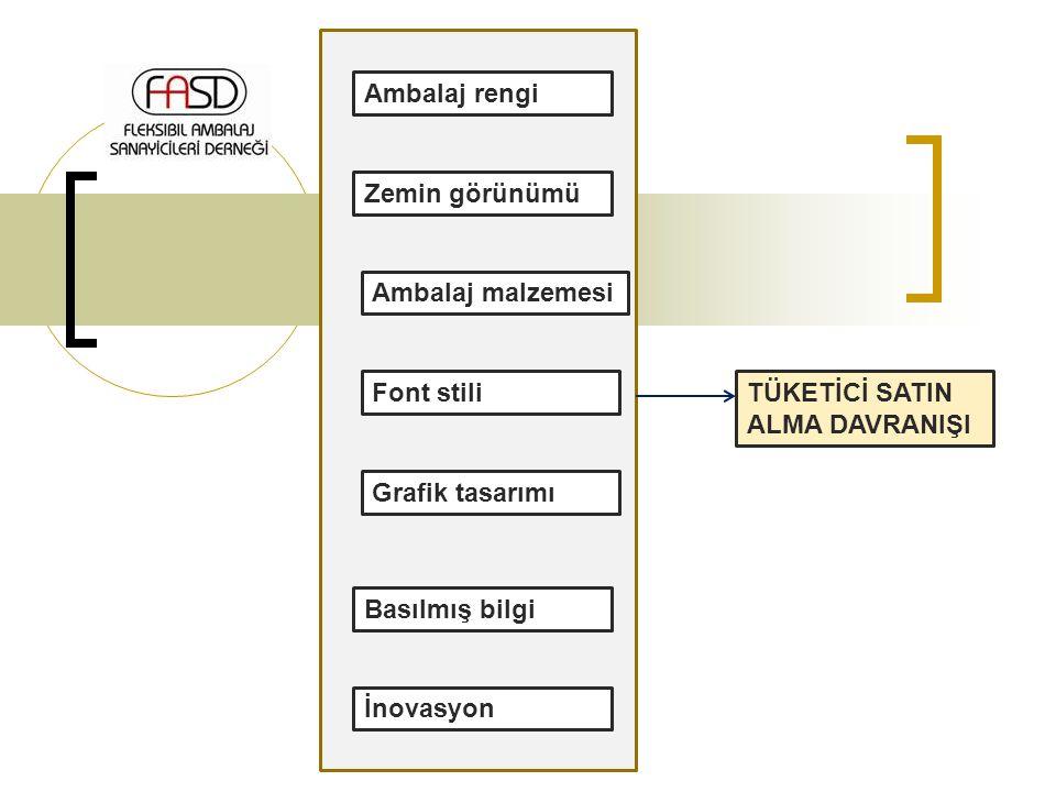 Ambalaj rengi Zemin görünümü Ambalaj malzemesi Font stili Grafik tasarımı Basılmış bilgi İnovasyon TÜKETİCİ SATIN ALMA DAVRANIŞI