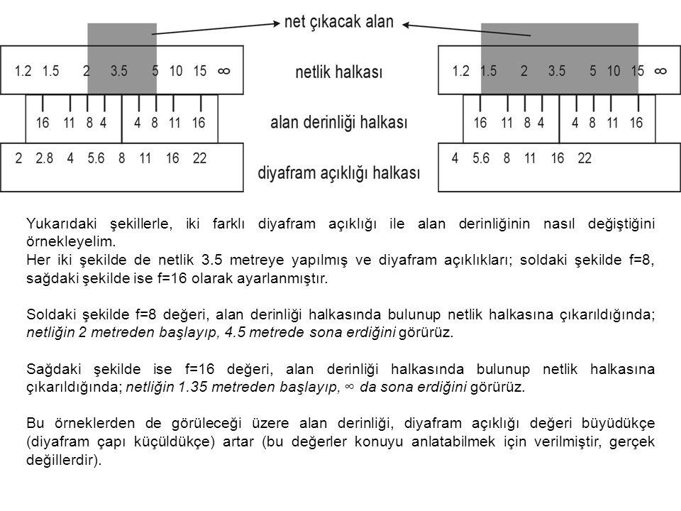 Yukarıdaki şekillerle, iki farklı diyafram açıklığı ile alan derinliğinin nasıl değiştiğini örnekleyelim. Her iki şekilde de netlik 3.5 metreye yapılm