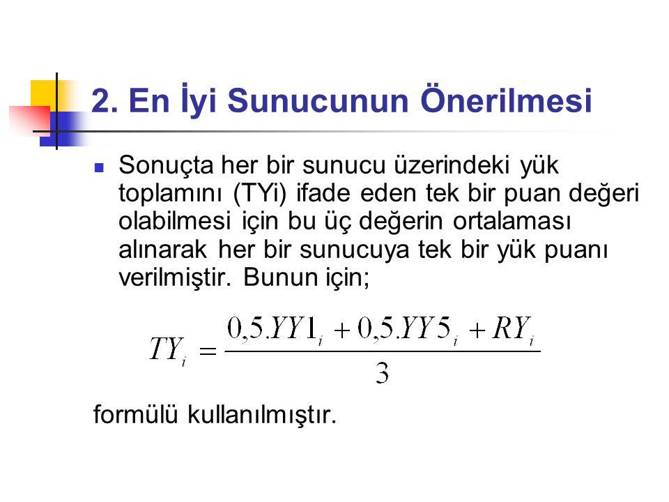  Sonuçta her bir sunucu üzerindeki yük toplamını (TYi) ifade eden tek bir puan değeri olabilmesi için bu üç değerin ortalaması alınarak her bir sunucuya tek bir yük puanı verilmiştir.