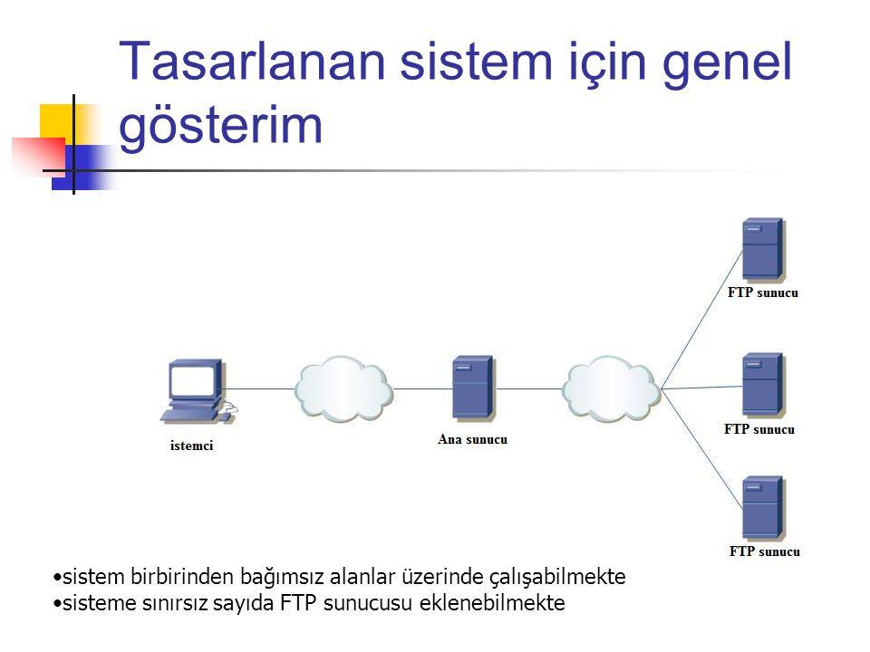 Tasarlanan sistem için genel gösterim •sistem birbirinden bağımsız alanlar üzerinde çalışabilmekte •sisteme sınırsız sayıda FTP sunucusu eklenebilmekte