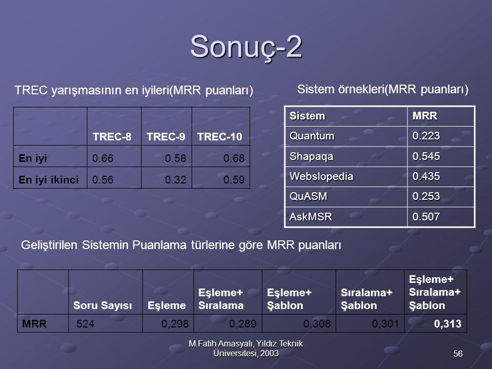 56 M.Fatih Amasyalı, Yıldız Teknik Üniversitesi, 2003 Sonuç-2 TREC-8TREC-9TREC-10 En iyi0.660.580.68 En iyi ikinci0.560.320.59 Soru SayısıEşleme Eşlem
