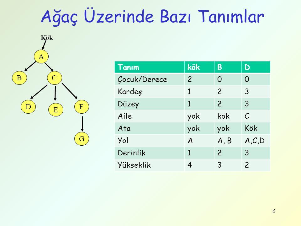 Ağaç Üzerinde Bazı Tanımlar 6 A BC D E F G Kök TanımkökBD Çocuk/Derece200 Kardeş123 Düzey123 AileyokkökC Atayok Kök YolAA, BA,C,D Derinlik123 Yüksekli