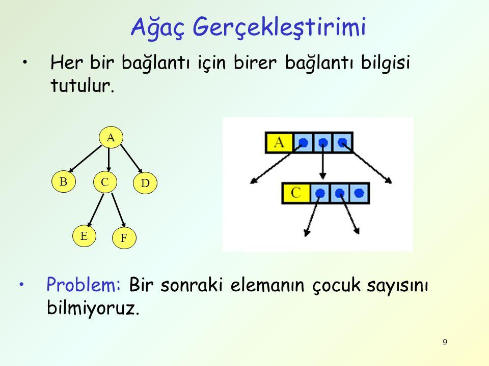 9 Ağaç Gerçekleştirimi •Her bir bağlantı için birer bağlantı bilgisi tutulur. A B C D E F •Problem: Bir sonraki elemanın çocuk sayısını bilmiyoruz.