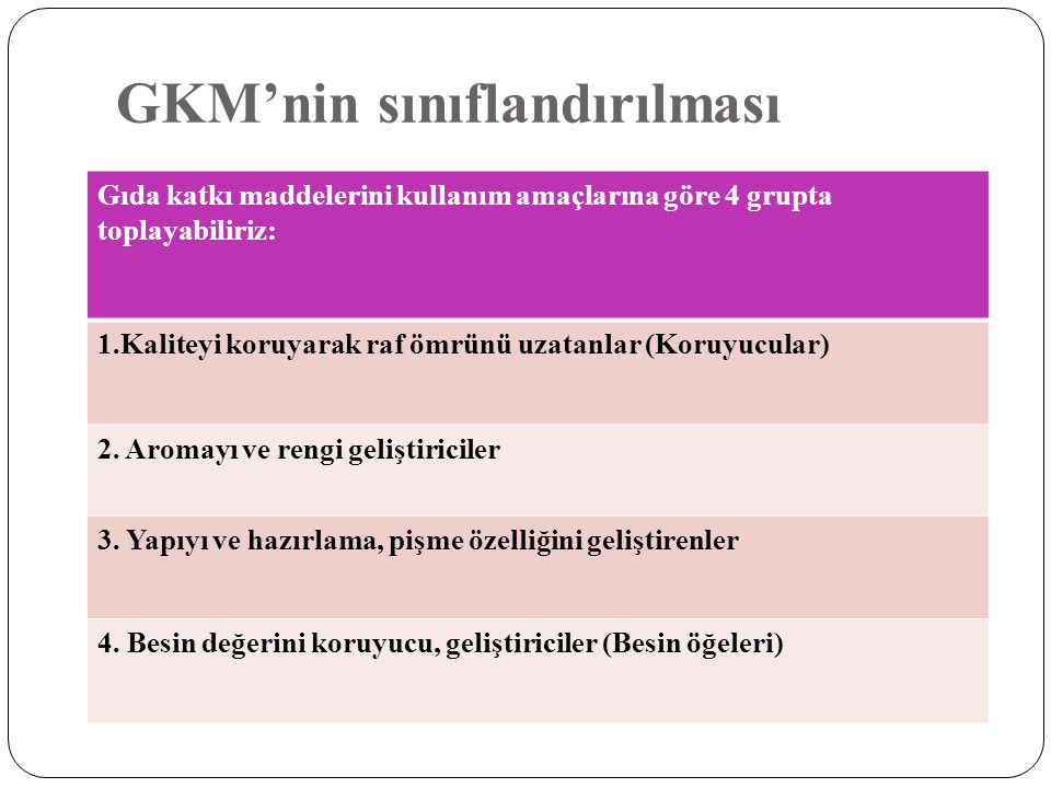 GKM'nin sınıflandırılması Gıda katkı maddelerini kullanım amaçlarına göre 4 grupta toplayabiliriz: 1.Kaliteyi koruyarak raf ömrünü uzatanlar (Koruyucu