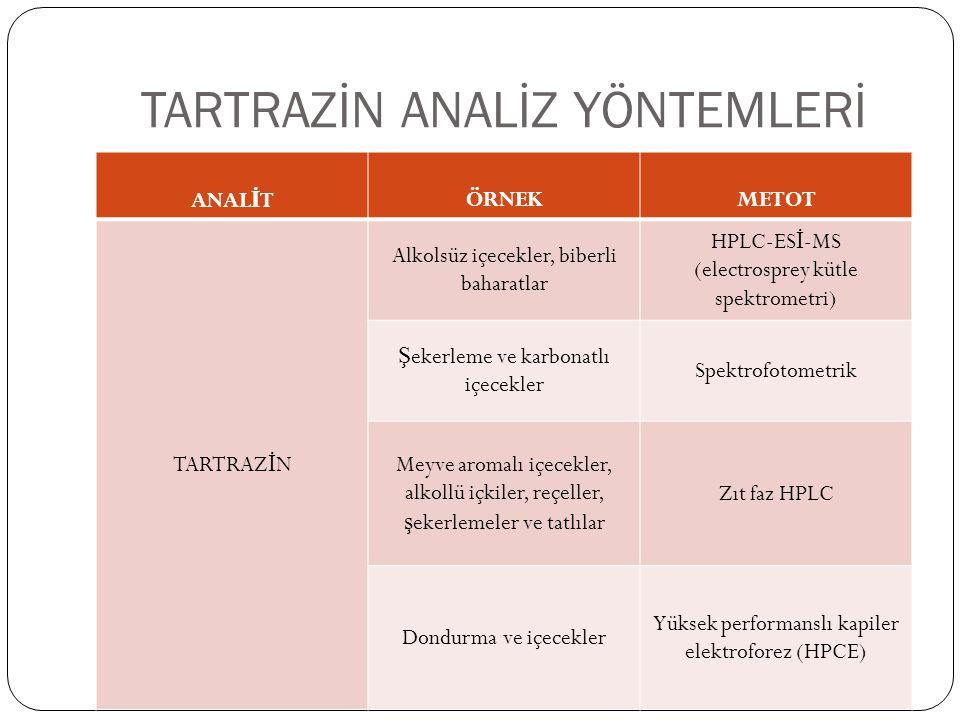 TARTRAZİN ANALİZ YÖNTEMLERİ ANAL İ TÖRNEKMETOT TARTRAZ İ N Alkolsüz içecekler, biberli baharatlar HPLC-ES İ -MS (electrosprey kütle spektrometri) Ş ek