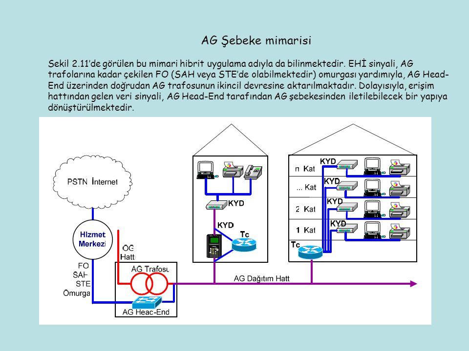 AG Şebeke mimarisi Sekil 2.11'de görülen bu mimari hibrit uygulama adıyla da bilinmektedir. EHİ sinyali, AG trafolarına kadar çekilen FO (SAH veya STE