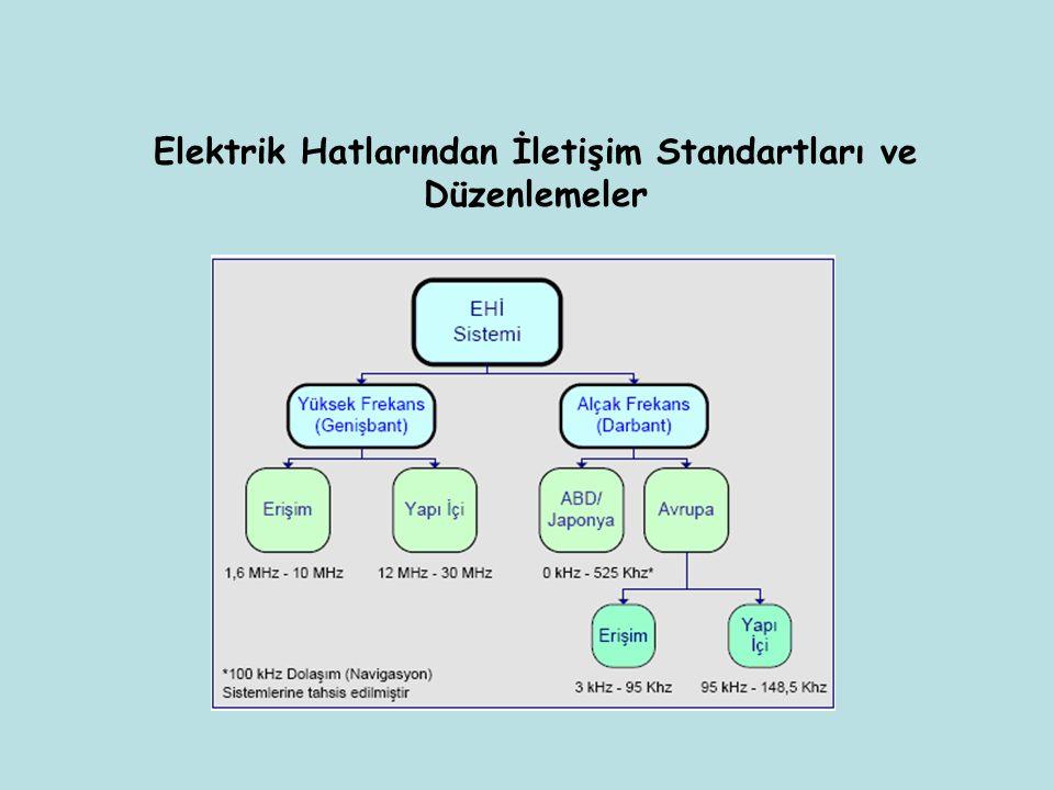Elektrik Hatlarından İletişim Standartları ve Düzenlemeler