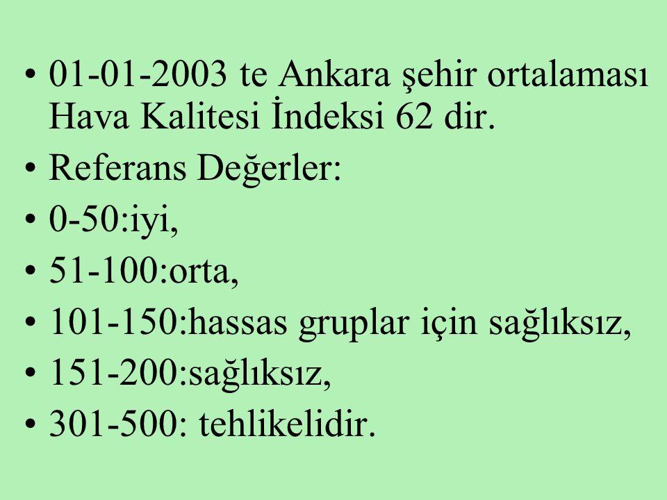 •01-01-2003 te Ankara şehir ortalaması Hava Kalitesi İndeksi 62 dir. •Referans Değerler: •0-50:iyi, •51-100:orta, •101-150:hassas gruplar için sağlıks