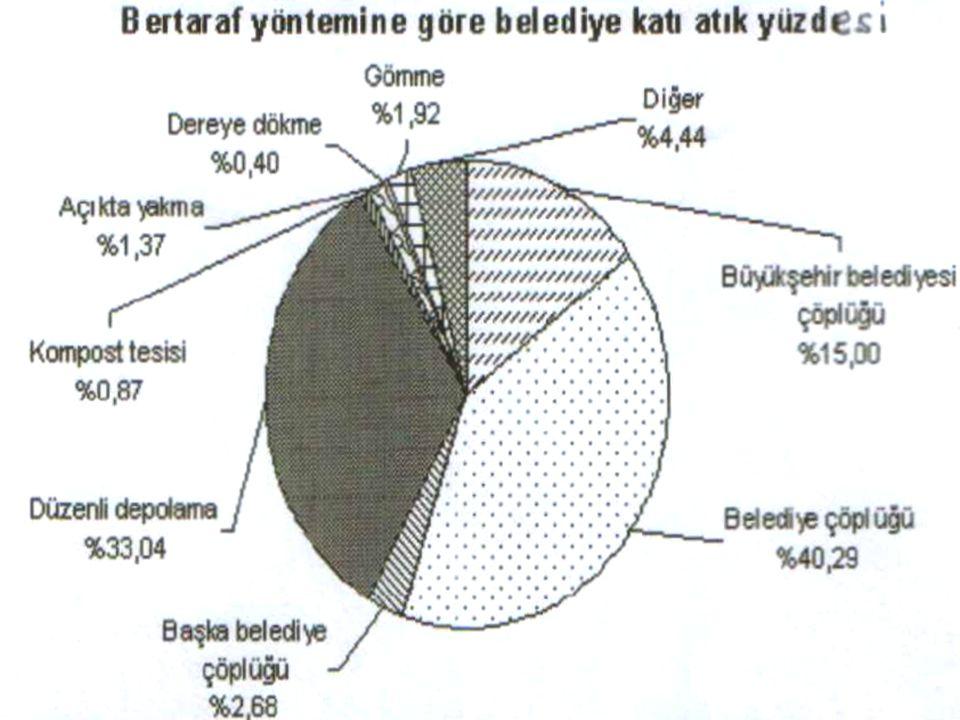 Grafik III. Türkiye'de 2001'de belediyelerin bertaraf yöntemine göre topladıkları katı atık yüzdesi(7)