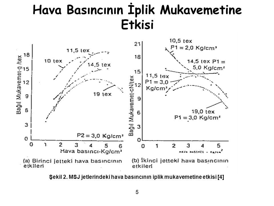 26 Deneysel çalışmalar jetler arasındaki mesafe artışının iplik direncini ve kırılma uzamasını düzgünsüzlükte ve iplik kusurluluğunda azalmalarla birlikte arttırır[2].