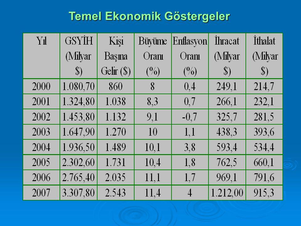 Temel Ekonomik Göstergeler Temel Ekonomik Göstergeler