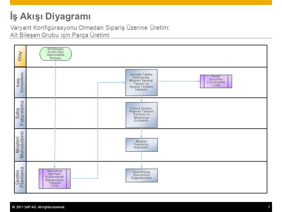 ©2011 SAP AG. All rights reserved.7 İş Akışı Diyagramı Varyant Konfigürasyonu Olmadan Sipariş Üzerine Üretim: Alt Bileşen Grubu için Parça Üretimi Sat
