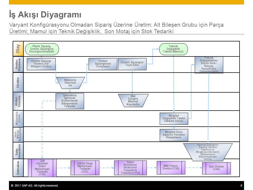 ©2011 SAP AG. All rights reserved.8 İş Akışı Diyagramı Varyant Konfigürasyonu Olmadan Sipariş Üzerine Üretim: Alt Bileşen Grubu için Parça Üretimi; Ma