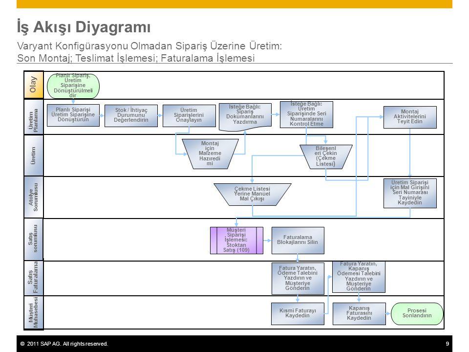 ©2011 SAP AG. All rights reserved.9 İş Akışı Diyagramı Varyant Konfigürasyonu Olmadan Sipariş Üzerine Üretim: Son Montaj; Teslimat İşlemesi; Faturalam