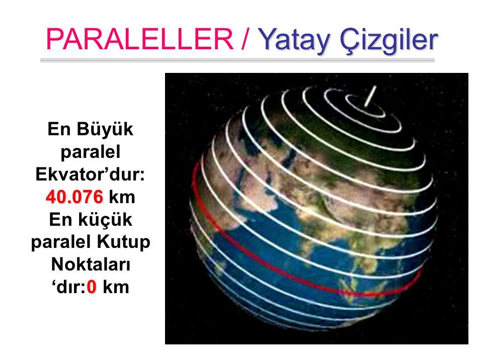Ekvator'dan Kutuplara doğru gidildikçe PARALELLER 'in uzunlukları kısalır. Yatay Çizgiler PARALELLER / Yatay Çizgiler