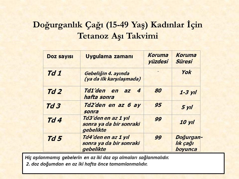 Koruma yüzdesi Koruma Süresi Td 1 - Yok Td 2 Td1'den en az 4 hafta sonra 80 Td 3 Td2'den en az 6 ay sonra 95 Td 4 99 Td 5 99 Doz sayısıUygulama zamanı