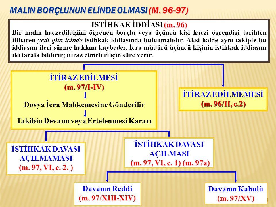 MALIN BORÇLUNUN ELİNDE OLMASI (M.96-97) 41 (m. 96) İSTİHKAK İDDİASI (m.