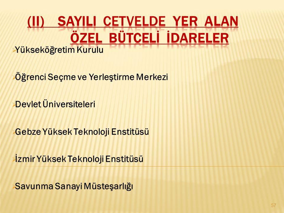  Yükseköğretim Kurulu  Öğrenci Seçme ve Yerleştirme Merkezi  Devlet Üniversiteleri  Gebze Yüksek Teknoloji Enstitüsü  İzmir Yüksek Teknoloji Enstitüsü  Savunma Sanayi Müsteşarlığı 57