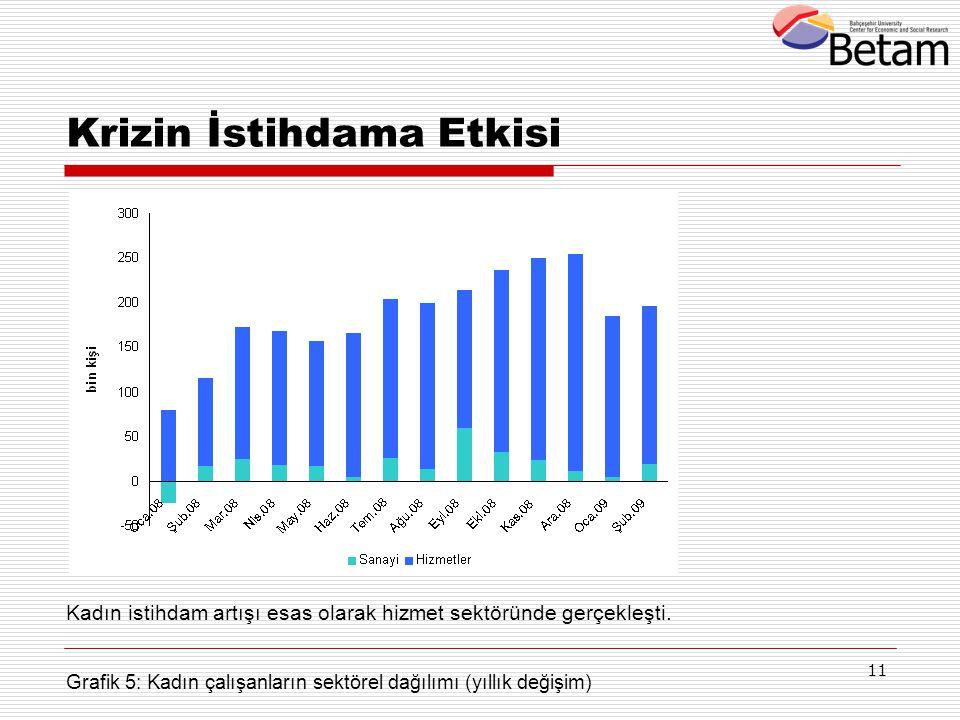 11 Krizin İstihdama Etkisi Grafik 5: Kadın çalışanların sektörel dağılımı (yıllık değişim) Kadın istihdam artışı esas olarak hizmet sektöründe gerçekl