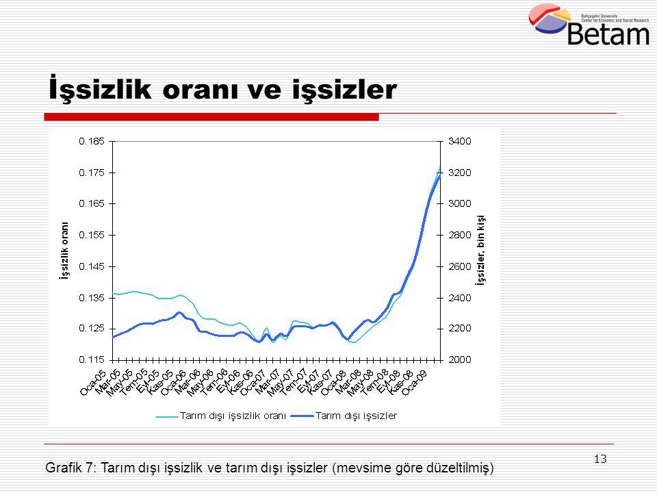 13 İşsizlik oranı ve işsizler Grafik 7: Tarım dışı işsizlik ve tarım dışı işsizler (mevsime göre düzeltilmiş)