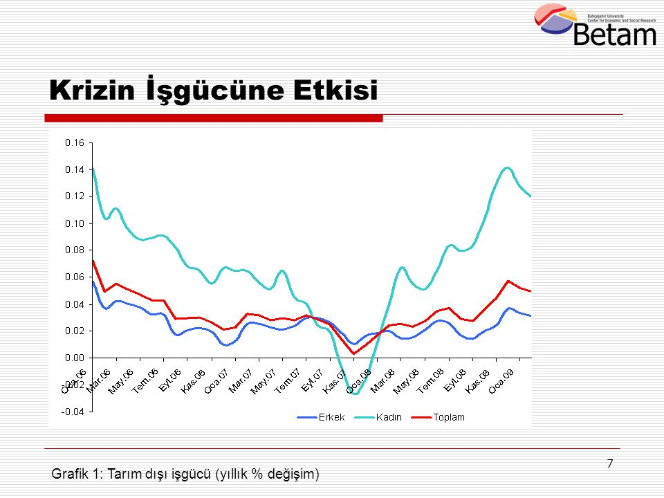 7 Krizin İşgücüne Etkisi Grafik 1: Tarım dışı işgücü (yıllık % değişim)