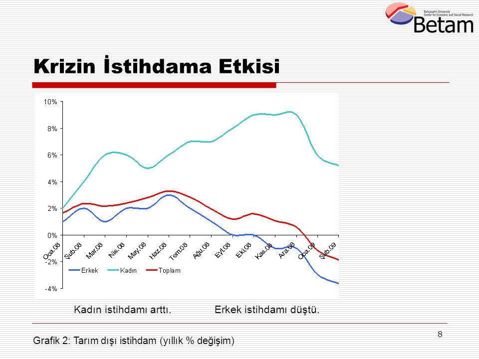 8 Krizin İstihdama Etkisi Grafik 2: Tarım dışı istihdam (yıllık % değişim) Kadın istihdamı arttı.Erkek istihdamı düştü.