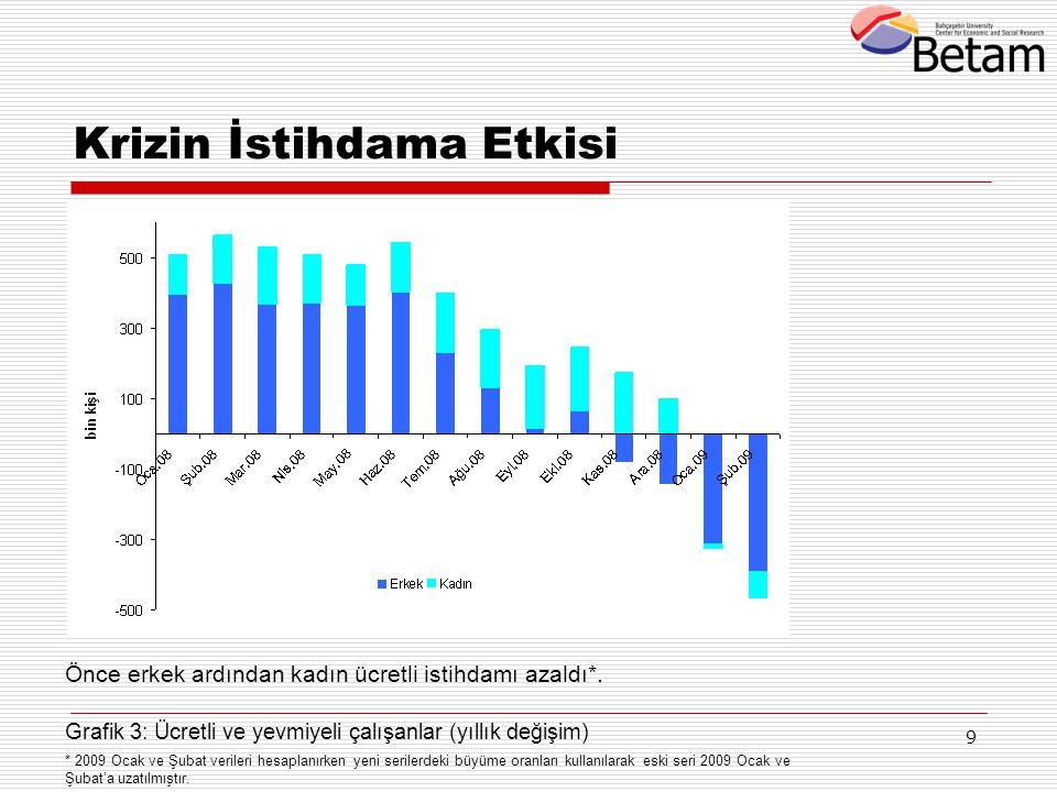 9 Krizin İstihdama Etkisi Önce erkek ardından kadın ücretli istihdamı azaldı*. Grafik 3: Ücretli ve yevmiyeli çalışanlar (yıllık değişim) * 2009 Ocak