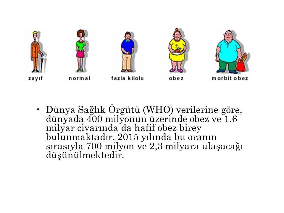 •Obez kişilerde hipertansiyon sık görülür.