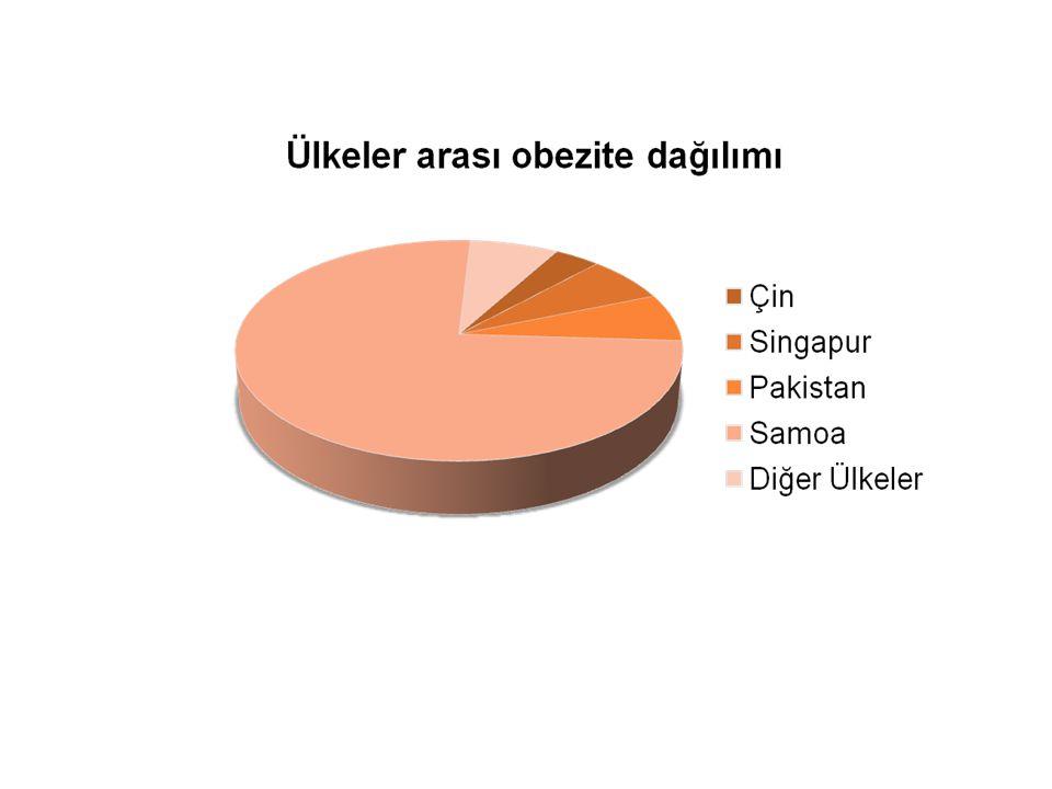 •TURDEP' in yaptığı araştırmaya göre; Bölgesel dağılımlar göz önüne alındığında; obezite, Doğu Anadolu'da en düşük (%17,2) ve İç Anadolu'da en yüksek (%25,0) olmak üzere, güneyde %24, kuzeyde %23.5 ve batıda %21,6 bulunmuştur.